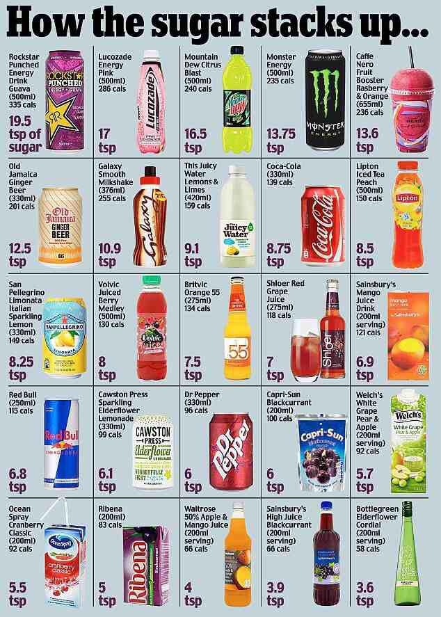 How the sugar stacks up...